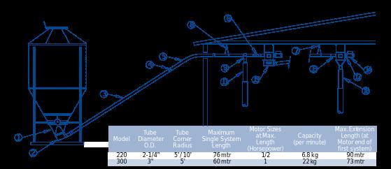 AP Flex-flo System